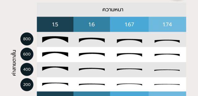 ความหนาของเลนส์กับ ค่าสายตา (Index)
